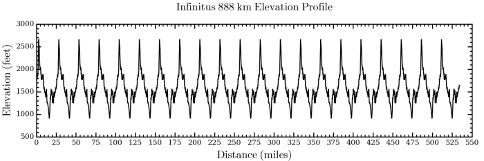 The Infinitus 888 km elevation profile consisted of 21 figure 8 loops and 71,400 feet of gain, which is the same amount of climbing as summiting Mount Everest 2.5 times starting from sea level.  Turns out the course was probably about a score short of 551 miles.